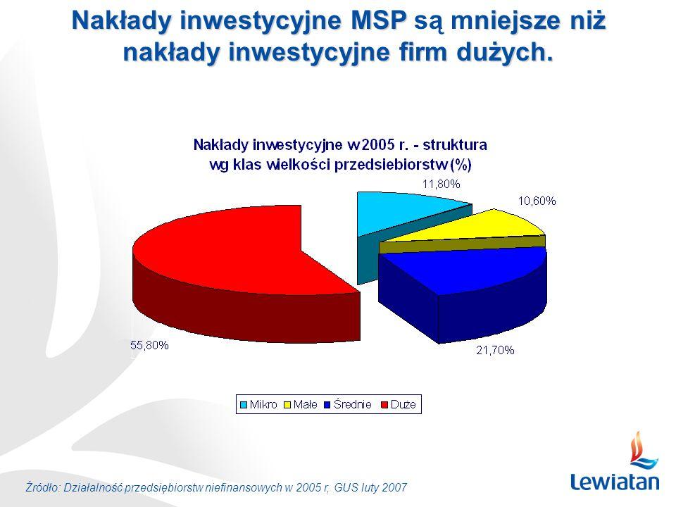 Źródło: Działalność przedsiębiorstw niefinansowych w 2005 r, GUS luty 2007 Nakłady inwestycyjne MSP niejsze niż Nakłady inwestycyjne MSP są mniejsze n