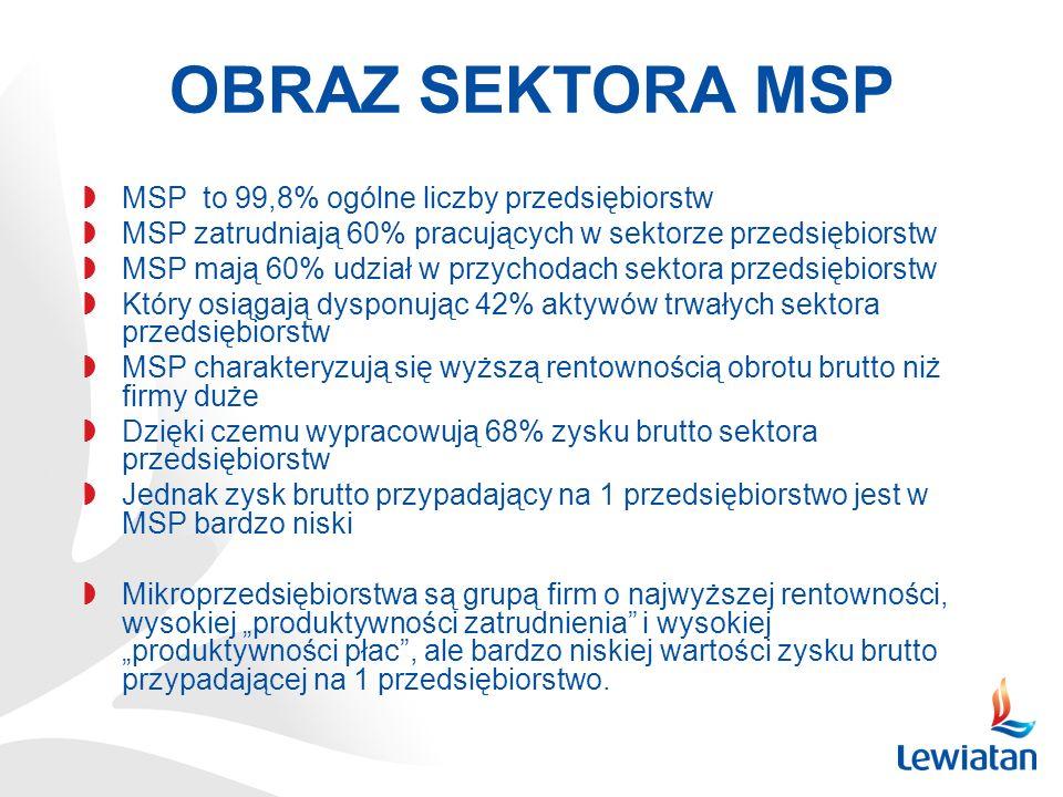 OBRAZ SEKTORA MSP MSP to 99,8% ogólne liczby przedsiębiorstw MSP zatrudniają 60% pracujących w sektorze przedsiębiorstw MSP mają 60% udział w przychod