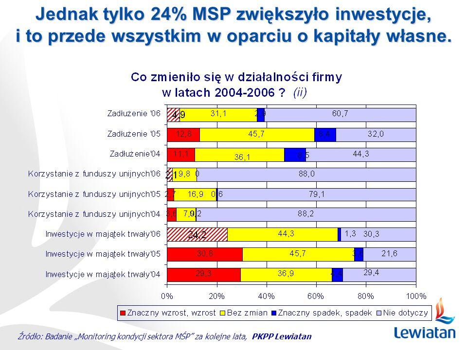 Jednak tylko 24% MSP zwiększyło inwestycje, i to przede wszystkim w oparciu o kapitały własne. Źródło: Badanie Monitoring kondycji sektora MŚP za kole