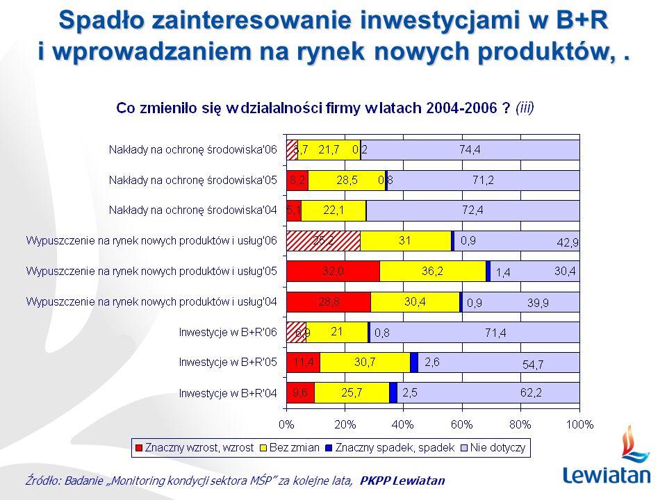 Spadło zainteresowanie inwestycjami w B+R i wprowadzaniem na rynek nowych produktów,. Źródło: Badanie Monitoring kondycji sektora MŚP za kolejne lata,