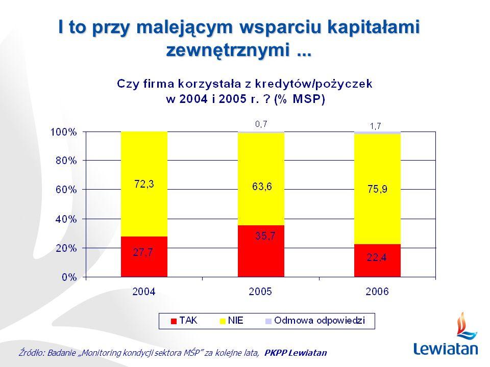 I to przy malejącym wsparciu kapitałami zewnętrznymi... Źródło: Badanie Monitoring kondycji sektora MŚP za kolejne lata, PKPP Lewiatan