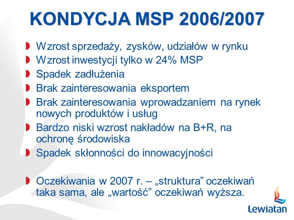 KONDYCJA MSP 2006/2007 Wzrost sprzedaży, zysków, udziałów w rynku Wzrost inwestycji tylko w 24% MSP Spadek zadłużenia Brak zainteresowania eksportem B