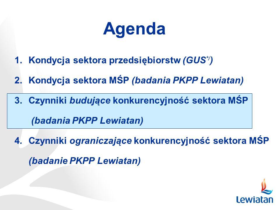 Agenda 1.Kondycja sektora przedsiębiorstw (GUS */ ) 2.Kondycja sektora MŚP (badania PKPP Lewiatan) 3.Czynniki budujące konkurencyjność sektora MŚP (ba
