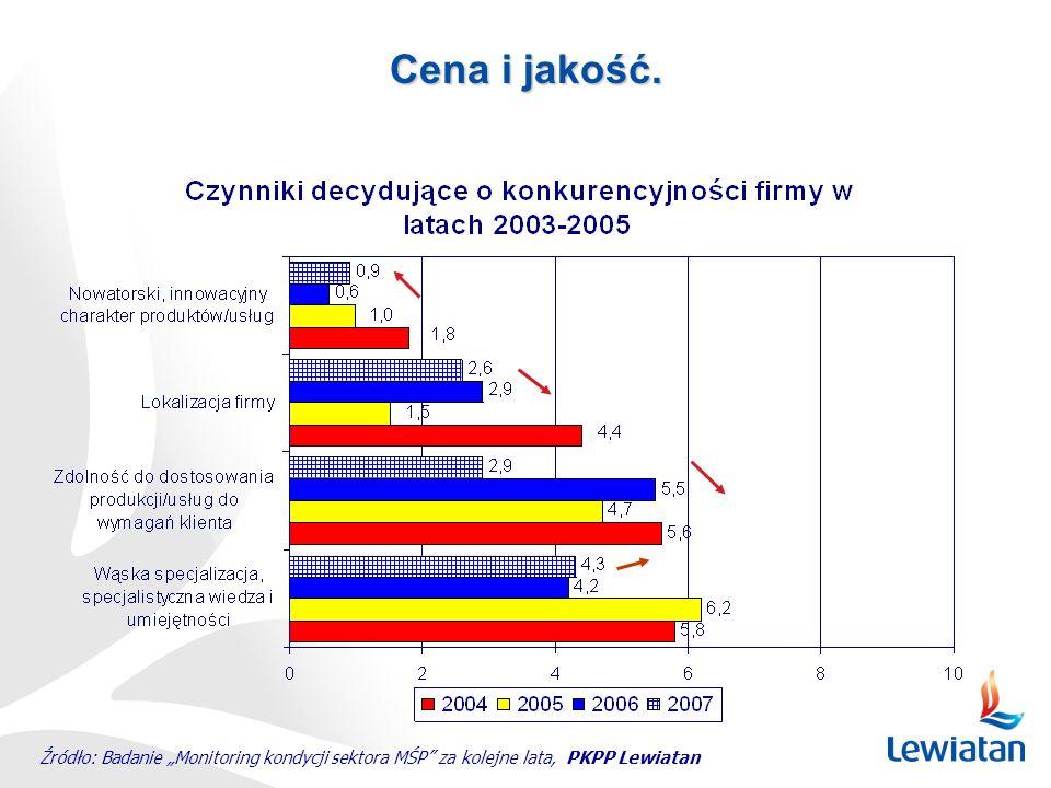 Cena i jakość. Źródło: Badanie Monitoring kondycji sektora MŚP za kolejne lata, PKPP Lewiatan