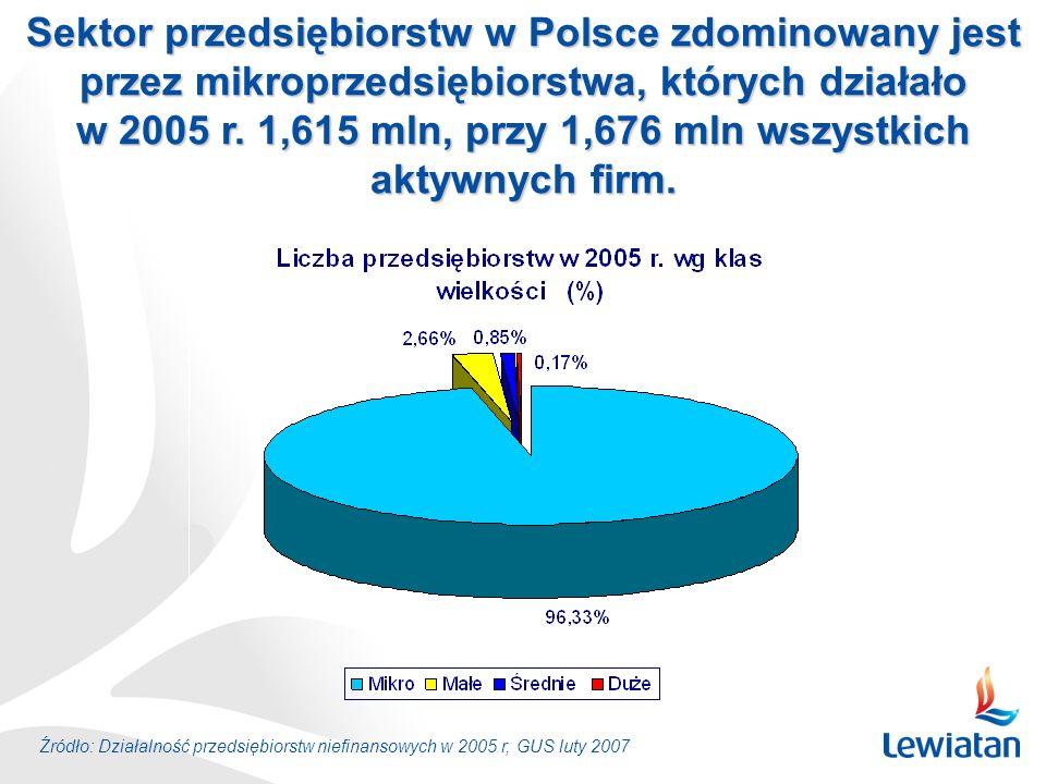 Źródło: Działalność przedsiębiorstw niefinansowych w 2005 r, GUS luty 2007 Sektor przedsiębiorstw w Polsce zdominowany jest przez mikroprzedsiębiorstw