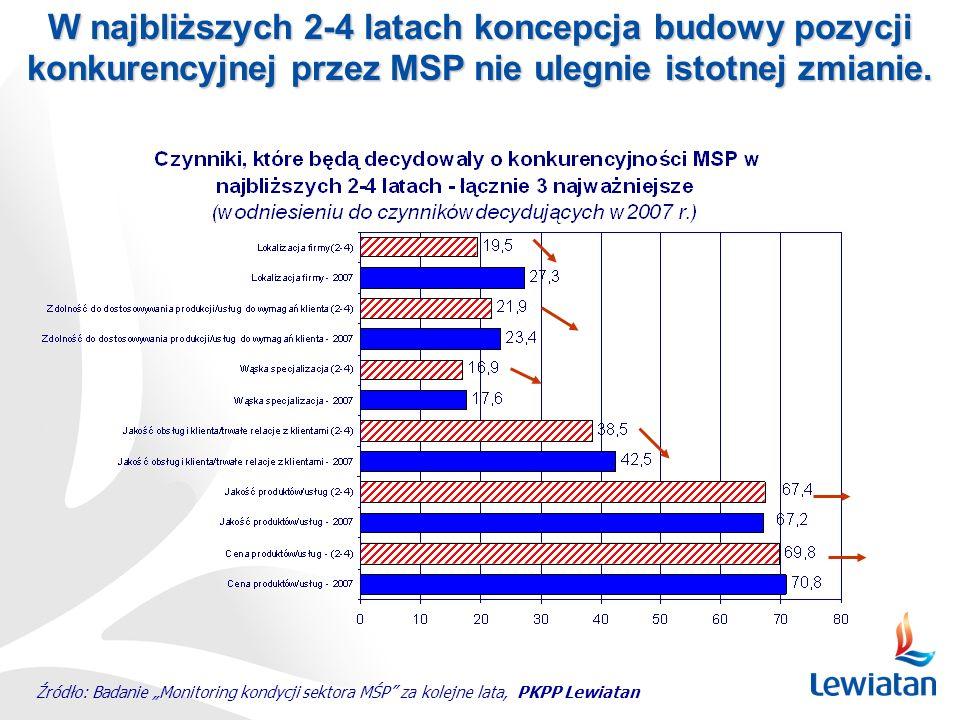 Źródło: Badanie Monitoring kondycji sektora MŚP za kolejne lata, PKPP Lewiatan W najbliższych 2-4 latach koncepcja budowy pozycji konkurencyjnej przez