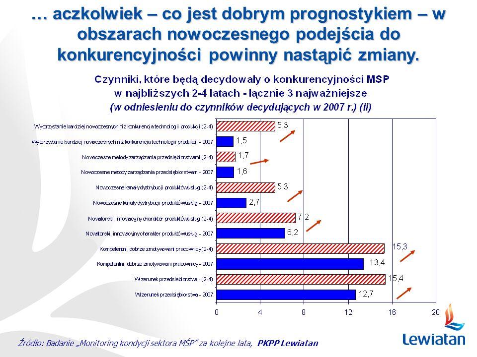 Źródło: Badanie Monitoring kondycji sektora MŚP za kolejne lata, PKPP Lewiatan … aczkolwiek – co jest dobrym prognostykiem – w obszarach nowoczesnego