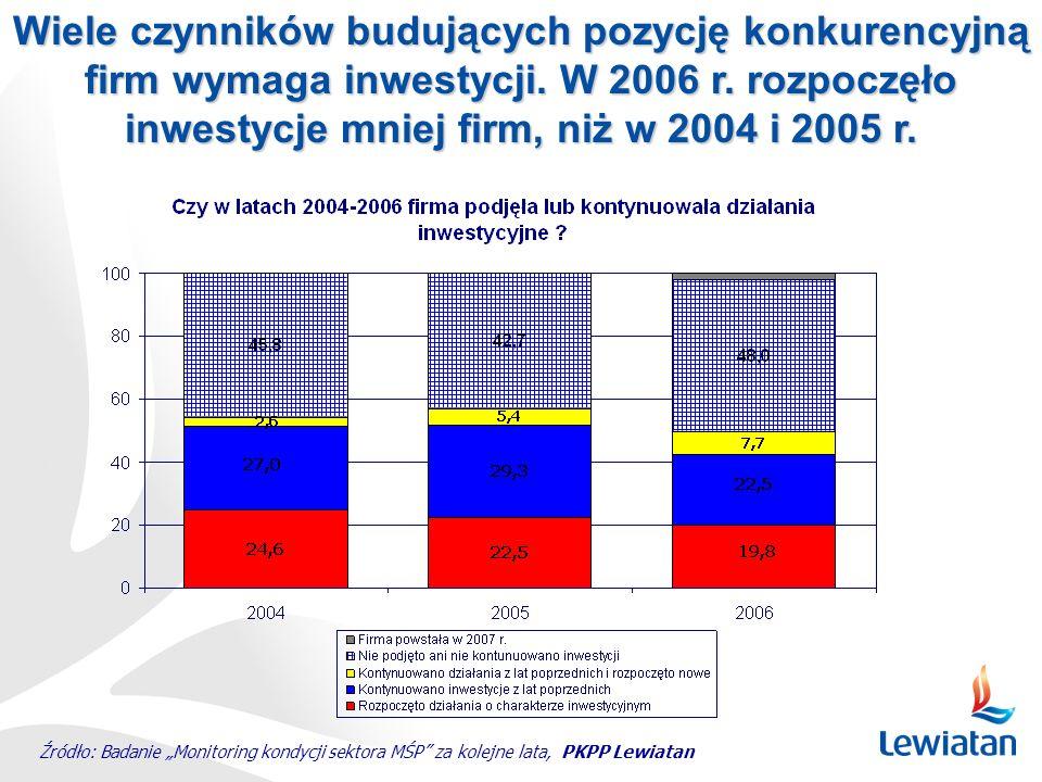 Wiele czynników budujących pozycję konkurencyjną firm wymaga inwestycji. W 2006 r. rozpoczęło inwestycje mniej firm, niż w 2004 i 2005 r. Źródło: Bada