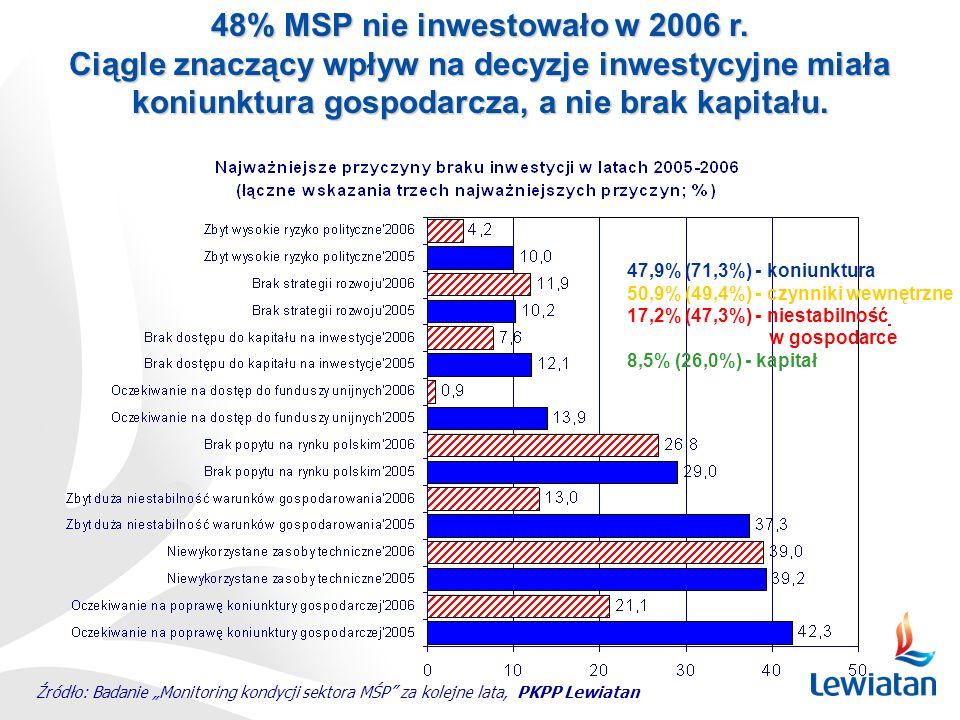 48% MSP nie inwestowało w 2006 r. Ciągle znaczący wpływ na decyzje inwestycyjne miała koniunktura gospodarcza, a nie brak kapitału. Źródło: Badanie Mo