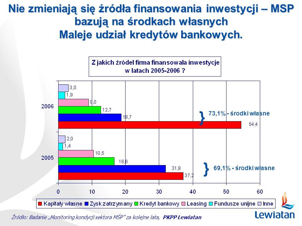 Nie zmieniają się źródła finansowania inwestycji – MSP bazują na środkach własnych Maleje udział kredytów bankowych. Źródło: Badanie Monitoring kondyc