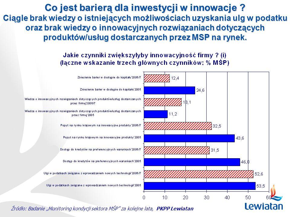 Co jest barierą dla inwestycji w innowacje ? Ciągle brak wiedzy o istniejących możliwościach uzyskania ulg w podatku oraz brak wiedzy o innowacyjnych