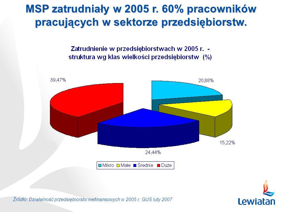 MSP zatrudniały w 2005 r. 60% pracowników pracujących w sektorze przedsiębiorstw. Źródło: Działalność przedsiębiorstw niefinansowych w 2005 r, GUS lut