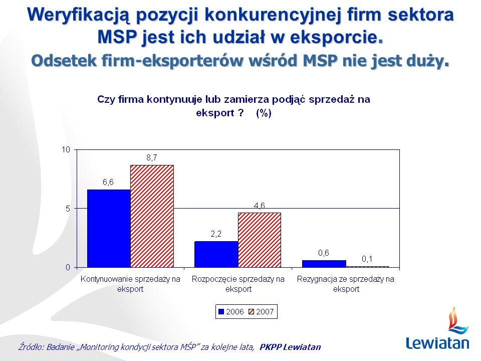 Weryfikacją pozycji konkurencyjnej firm sektora MSP jest ich udział w eksporcie. Odsetek firm-eksporterów wśród MSP nie jest duży. Źródło: Badanie Mon