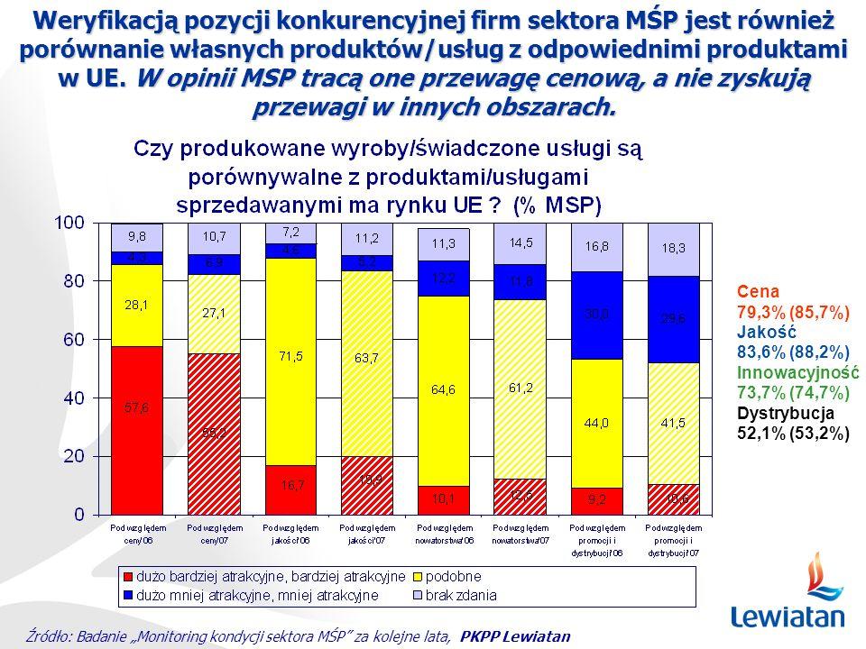 Weryfikacją pozycji konkurencyjnej firm sektora MŚP jest również porównanie własnych produktów/usług z odpowiednimi produktami w UE. W opinii MSP trac