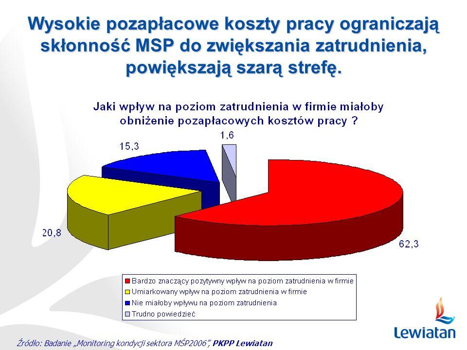 Źródło: Badanie Monitoring kondycji sektora MŚP2006, PKPP Lewiatan Wysokie pozapłacowe koszty pracy ograniczają skłonność MSP do zwiększania zatrudnie