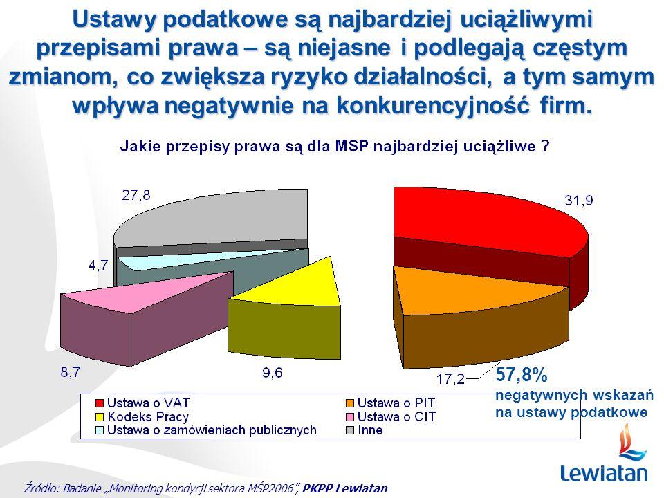 Źródło: Badanie Monitoring kondycji sektora MŚP2006, PKPP Lewiatan Ustawy podatkowe są najbardziej uciążliwymi przepisami prawa – są niejasne i podleg