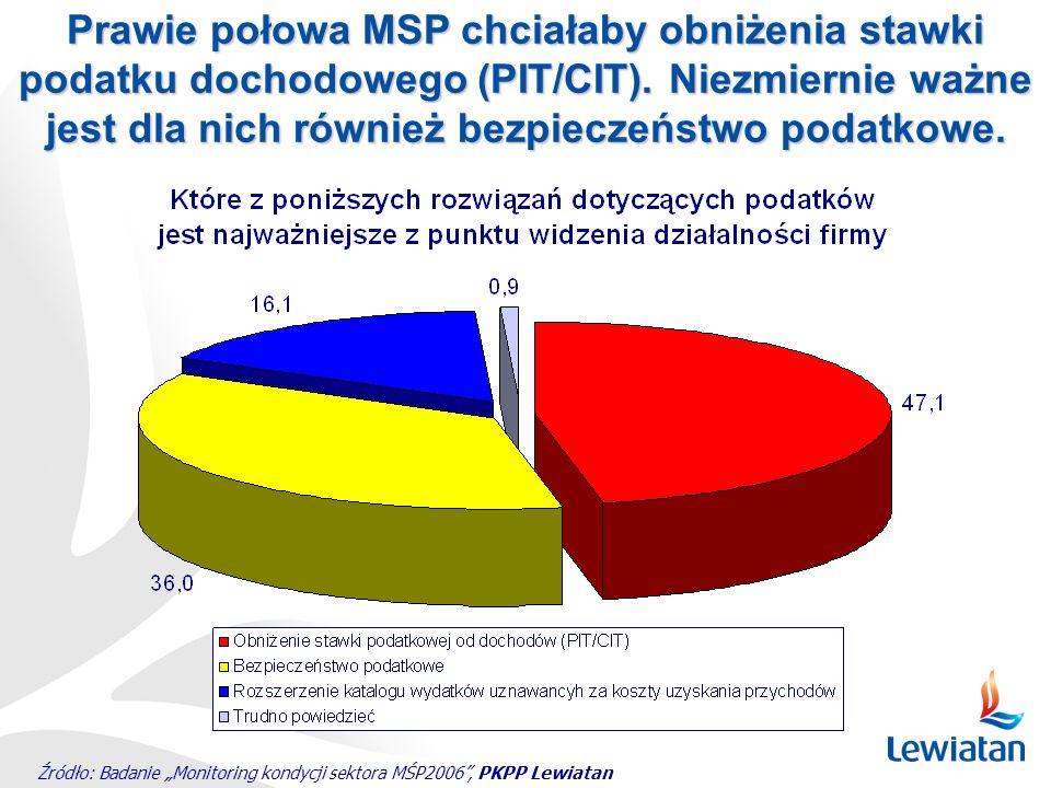 Źródło: Badanie Monitoring kondycji sektora MŚP2006, PKPP Lewiatan Prawie połowa MSP chciałaby obniżenia stawki podatku dochodowego (PIT/CIT). Niezmie