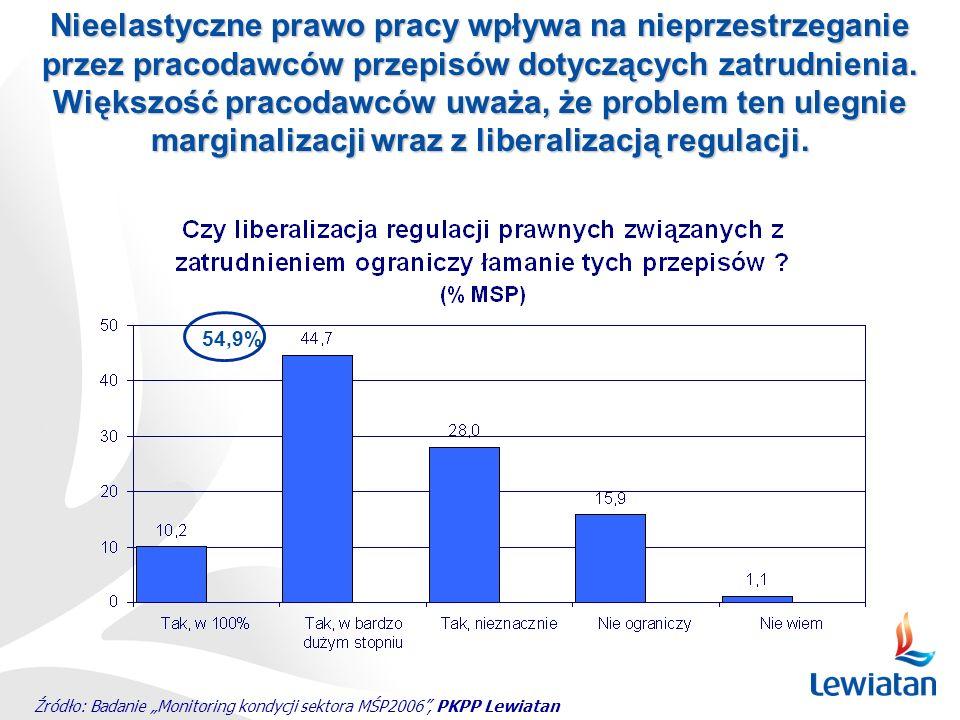 Źródło: Badanie Monitoring kondycji sektora MŚP2006, PKPP Lewiatan 54,9% Nieelastyczne prawo pracy wpływa na nieprzestrzeganie przez pracodawców przep