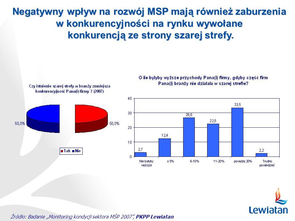 Źródło: Badanie Monitoring kondycji sektora MŚP 2007, PKPP Lewiatan Negatywny wpływ na rozwój MSP mają również zaburzenia w konkurencyjności na rynku