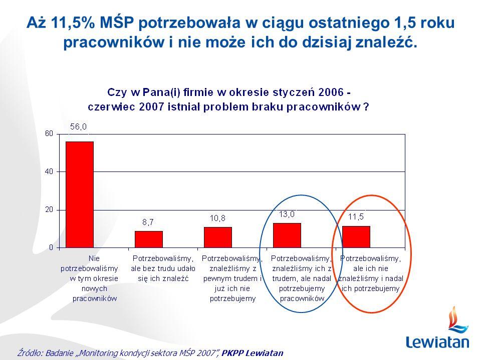 Źródło: Badanie Monitoring kondycji sektora MŚP 2007, PKPP Lewiatan Aż 11,5% MŚP potrzebowała w ciągu ostatniego 1,5 roku pracowników i nie może ich d
