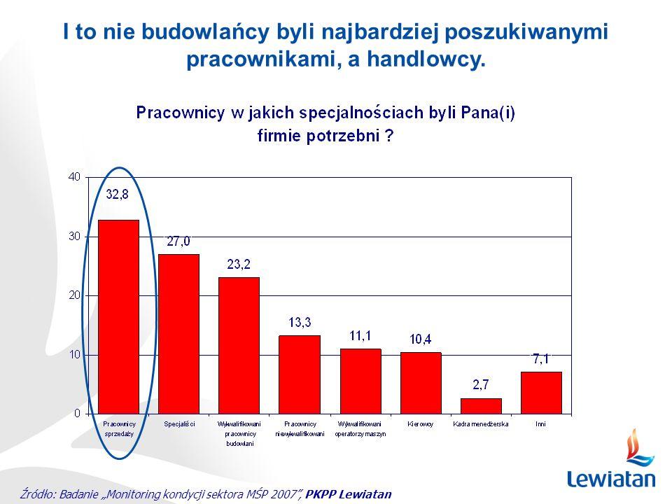Źródło: Badanie Monitoring kondycji sektora MŚP 2007, PKPP Lewiatan I to nie budowlańcy byli najbardziej poszukiwanymi pracownikami, a handlowcy.