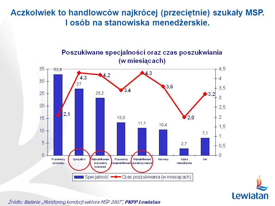 Źródło: Badanie Monitoring kondycji sektora MŚP 2007, PKPP Lewiatan Aczkolwiek to handlowców najkrócej (przeciętnie) szukały MSP. I osób na stanowiska