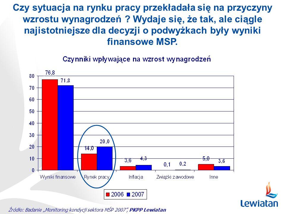 Źródło: Badanie Monitoring kondycji sektora MŚP 2007, PKPP Lewiatan Czy sytuacja na rynku pracy przekładała się na przyczyny wzrostu wynagrodzeń ? Wyd