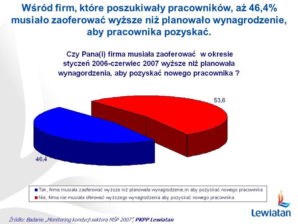 Źródło: Badanie Monitoring kondycji sektora MŚP 2007, PKPP Lewiatan Wśród firm, które poszukiwały pracowników, aż 46,4% musiało zaoferować wyższe niż