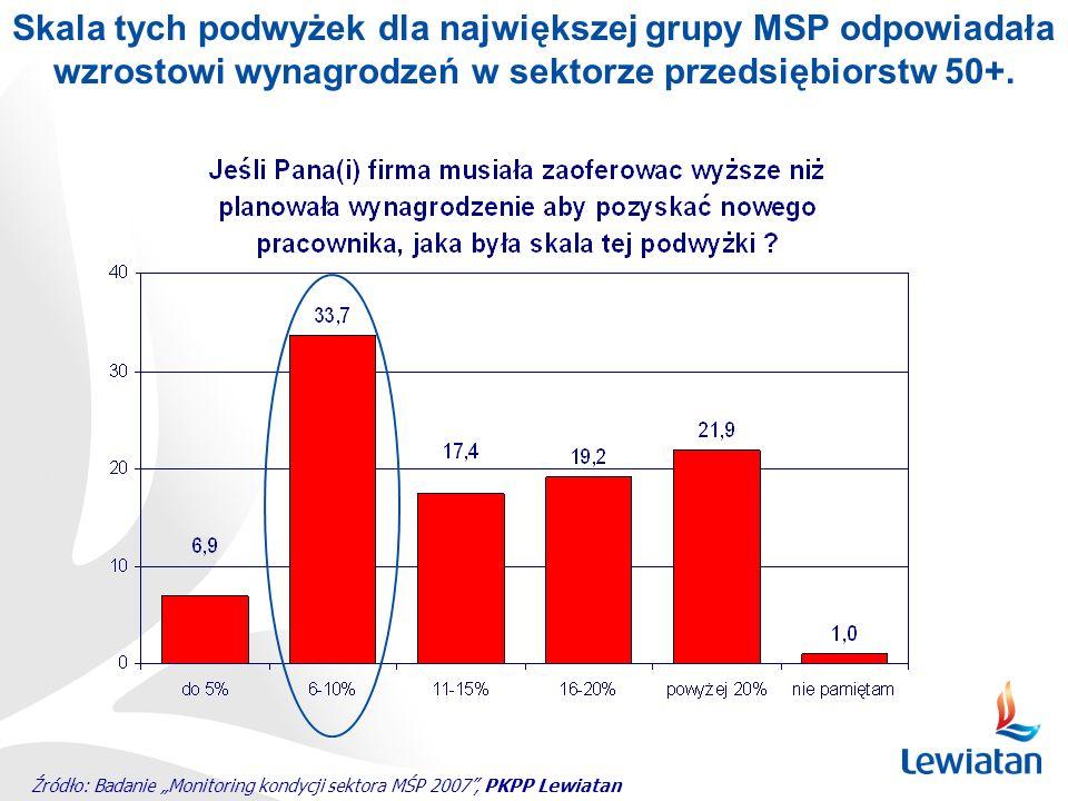 Źródło: Badanie Monitoring kondycji sektora MŚP 2007, PKPP Lewiatan Skala tych podwyżek dla największej grupy MSP odpowiadała wzrostowi wynagrodzeń w