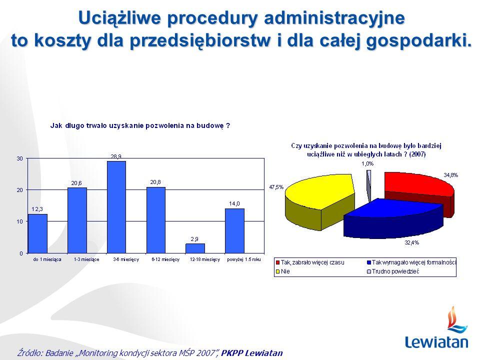 Źródło: Badanie Monitoring kondycji sektora MŚP 2007, PKPP Lewiatan Uciążliwe procedury administracyjne to koszty dla przedsiębiorstw i dla całej gosp