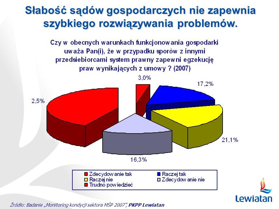 Źródło: Badanie Monitoring kondycji sektora MŚP 2007, PKPP Lewiatan. Słabość sądów gospodarczych nie zapewnia szybkiego rozwiązywania problemów.