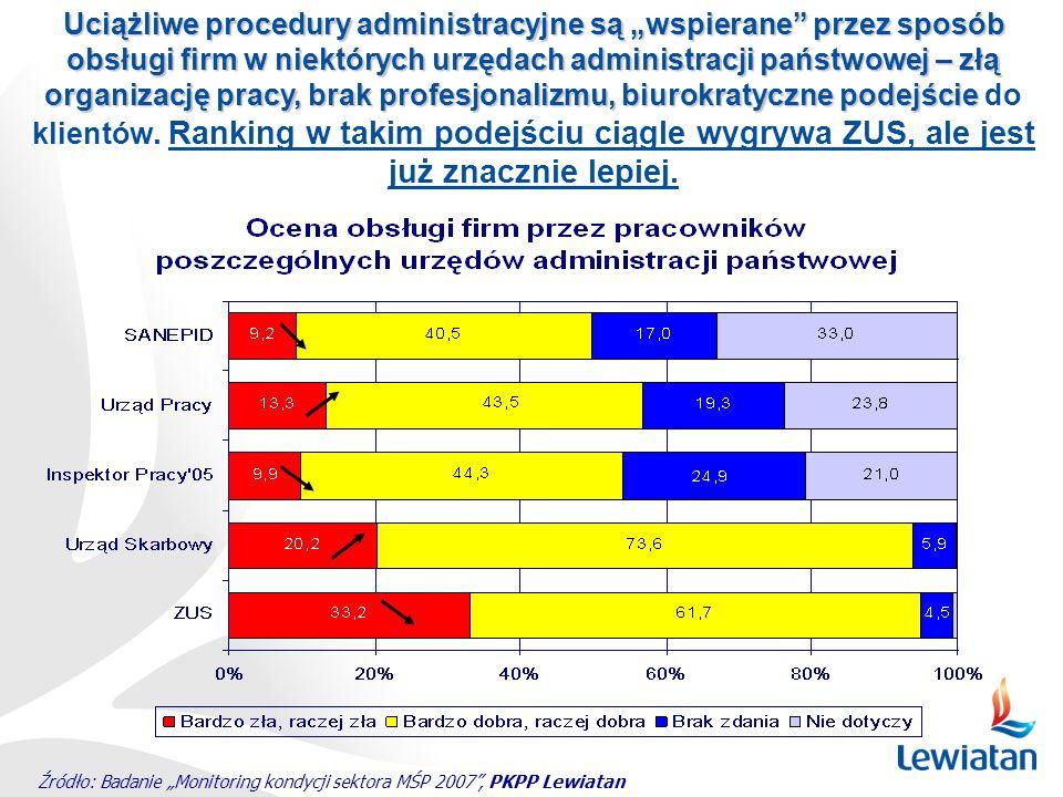 Źródło: Badanie Monitoring kondycji sektora MŚP 2007, PKPP Lewiatan Uciążliwe procedury administracyjne są wspierane przez sposób obsługi firm w niekt