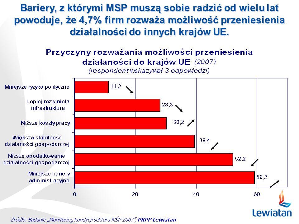 Źródło: Badanie Monitoring kondycji sektora MŚP 2007, PKPP Lewiatan Bariery, z którymi MSP muszą sobie radzić od wielu lat powoduje, że 4,7% firm rozw