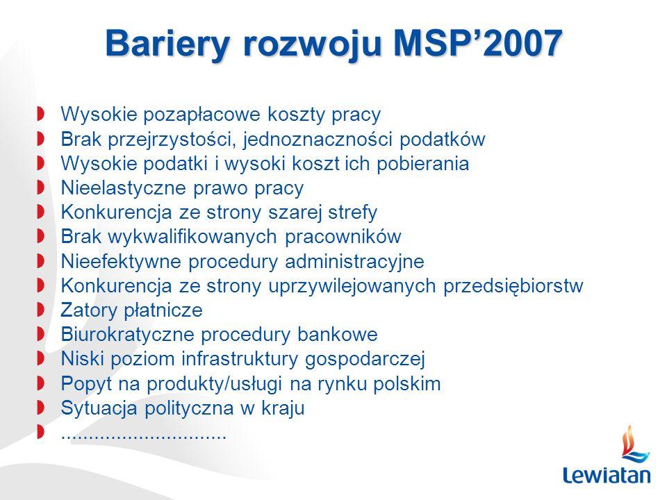 Bariery rozwoju MSP2007 Wysokie pozapłacowe koszty pracy Brak przejrzystości, jednoznaczności podatków Wysokie podatki i wysoki koszt ich pobierania N