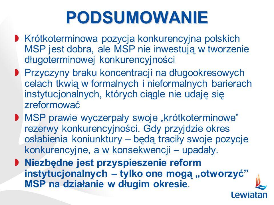 PODSUMOWANIE Krótkoterminowa pozycja konkurencyjna polskich MSP jest dobra, ale MSP nie inwestują w tworzenie długoterminowej konkurencyjności Przyczy
