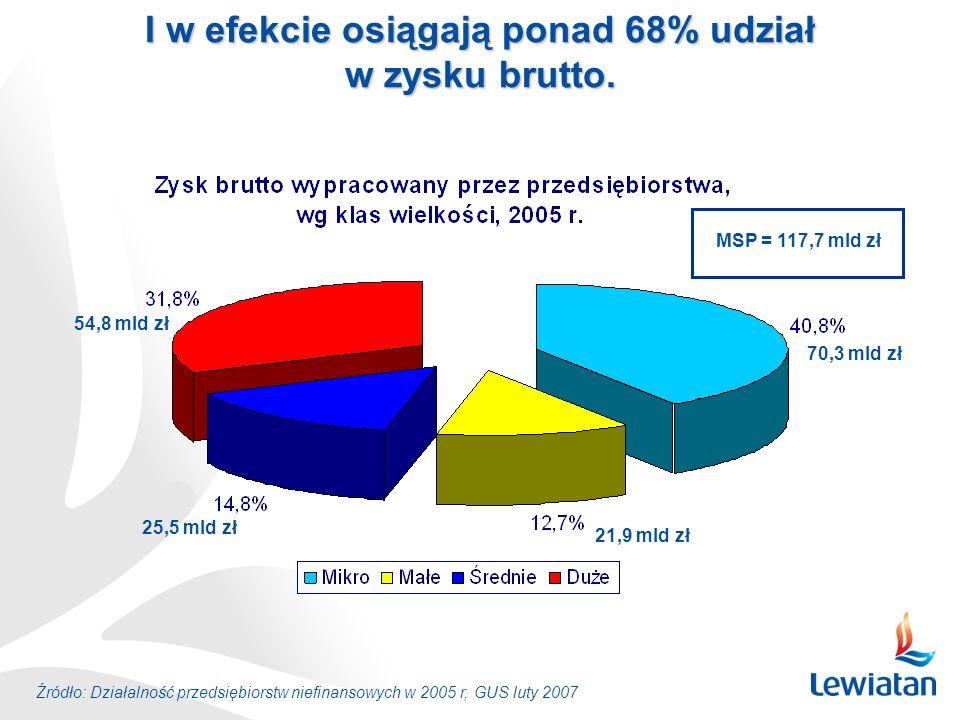 Źródło: Działalność przedsiębiorstw niefinansowych w 2005 r, GUS luty 2007 I w efekcie osiągają ponad 68% udział w zysku brutto. 70,3 mld zł 21,9 mld