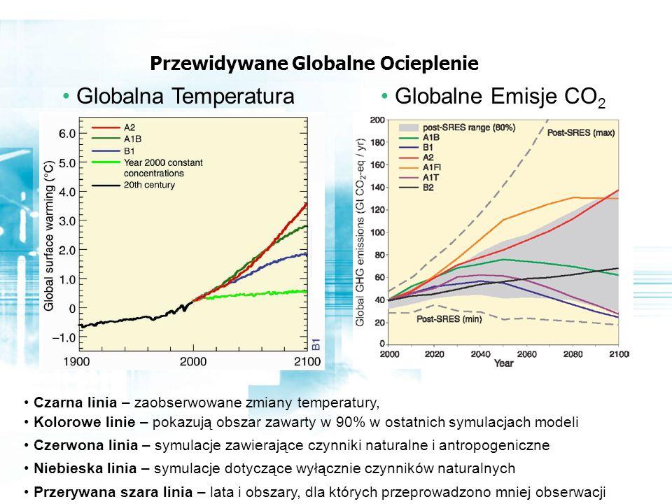 Przewidywane Globalne Ocieplenie Globalne Emisje CO 2 Globalna Temperatura Czarna linia – zaobserwowane zmiany temperatury, Kolorowe linie – pokazują obszar zawarty w 90% w ostatnich symulacjach modeli Czerwona linia – symulacje zawierające czynniki naturalne i antropogeniczne Niebieska linia – symulacje dotyczące wyłącznie czynników naturalnych Przerywana szara linia – lata i obszary, dla których przeprowadzono mniej obserwacji