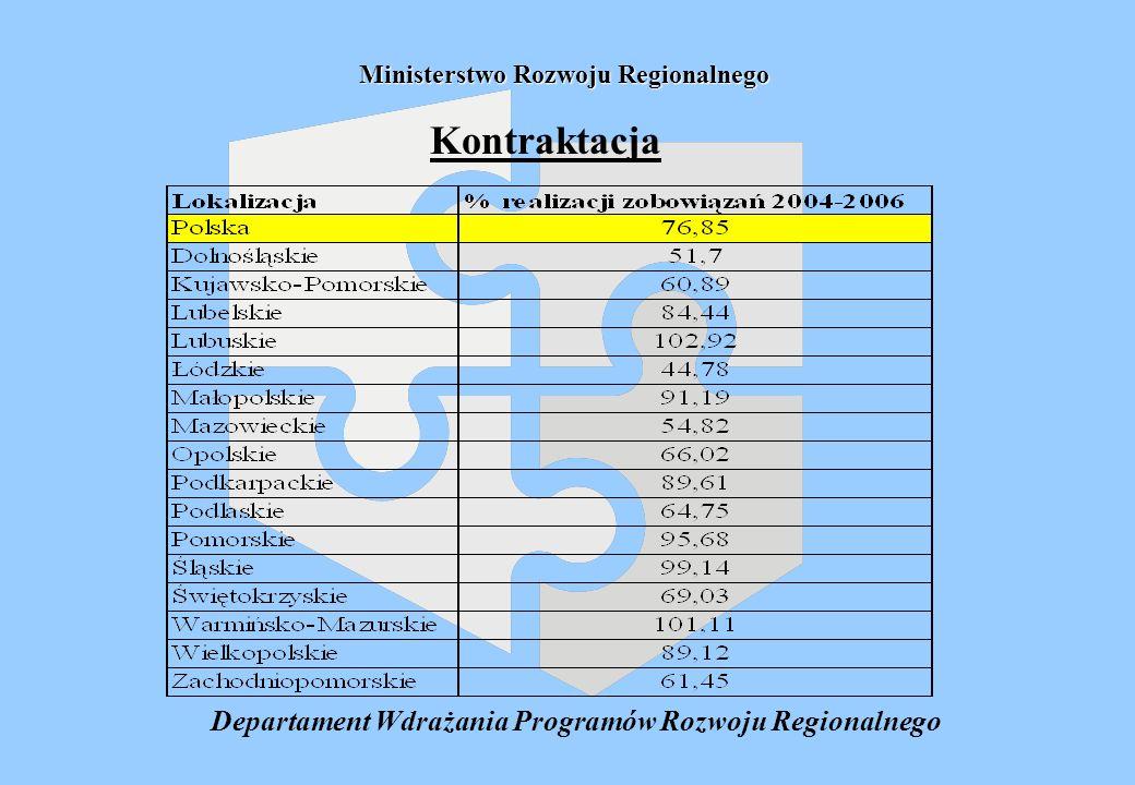 Departament Wdrażania Programów Rozwoju Regionalnego Ministerstwo Rozwoju Regionalnego Kontraktacja