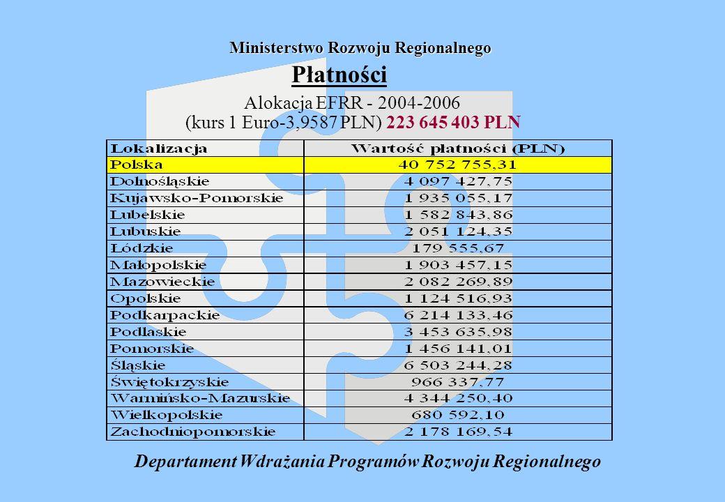 Departament Wdrażania Programów Rozwoju Regionalnego Ministerstwo Rozwoju Regionalnego Płatności Alokacja EFRR - 2004-2006 (kurs 1 Euro-3,9587 PLN) 223 645 403 PLN