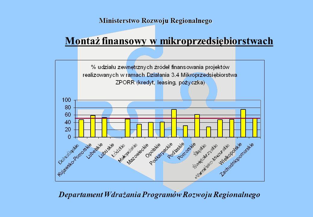 Ministerstwo Rozwoju Regionalnego Montaż finansowy w mikroprzedsiębiorstwach Departament Wdrażania Programów Rozwoju Regionalnego