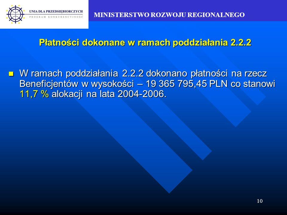 MINISTERSTWO ROZWOJU REGIONALNEGO 10 Płatności dokonane w ramach poddziałania 2.2.2 W ramach poddziałania 2.2.2 dokonano płatności na rzecz Beneficjentów w wysokości – 19 365 795,45 PLN co stanowi 11,7 % alokacji na lata 2004-2006.