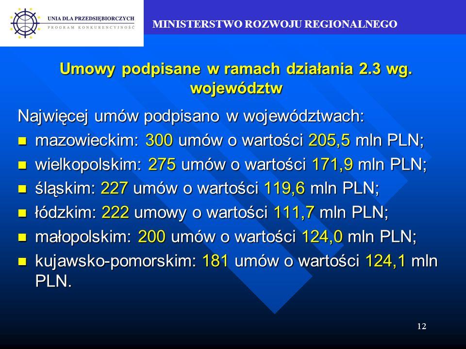 MINISTERSTWO ROZWOJU REGIONALNEGO 12 Umowy podpisane w ramach działania 2.3 wg.