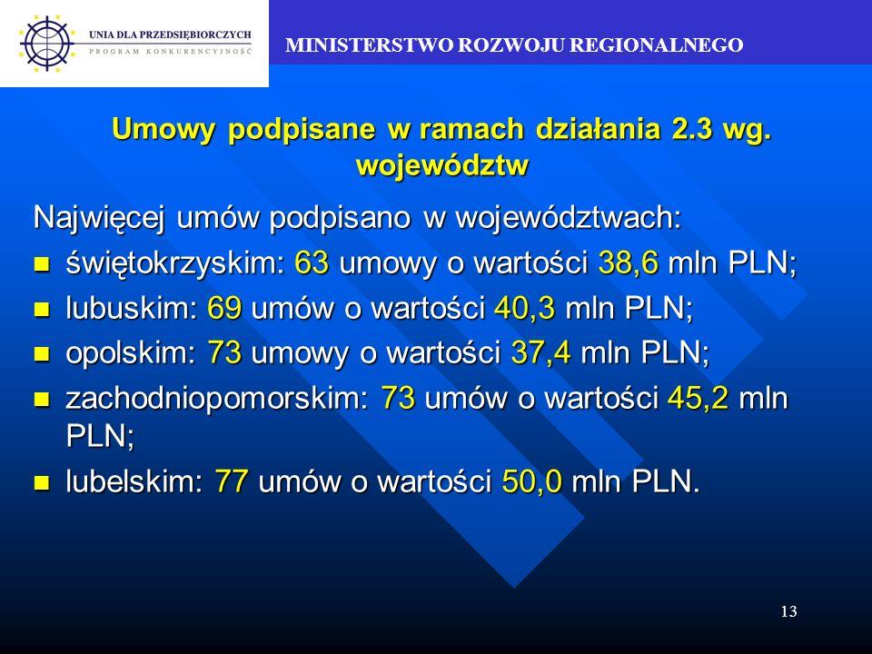 MINISTERSTWO ROZWOJU REGIONALNEGO 13 Umowy podpisane w ramach działania 2.3 wg.