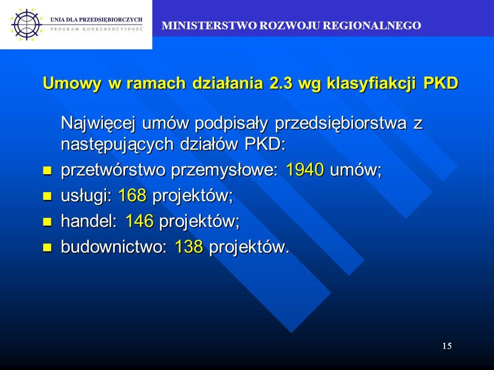 MINISTERSTWO ROZWOJU REGIONALNEGO 15 Umowy w ramach działania 2.3 wg klasyfiakcji PKD Najwięcej umów podpisały przedsiębiorstwa z następujących działów PKD: przetwórstwo przemysłowe: 1940 umów; przetwórstwo przemysłowe: 1940 umów; usługi: 168 projektów; usługi: 168 projektów; handel: 146 projektów; handel: 146 projektów; budownictwo: 138 projektów.