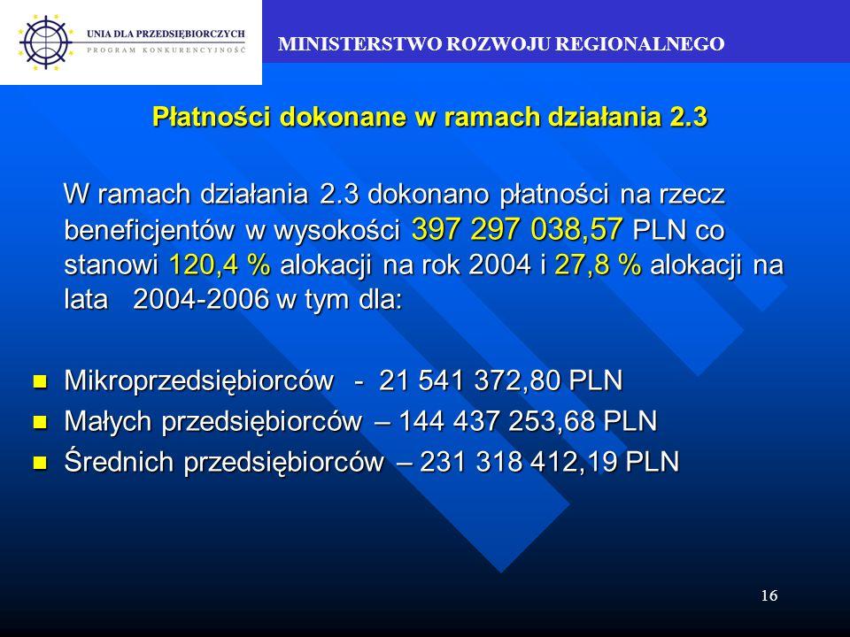 MINISTERSTWO ROZWOJU REGIONALNEGO 16 Płatności dokonane w ramach działania 2.3 W ramach działania 2.3 dokonano płatności na rzecz beneficjentów w wysokości 397 297 038,57 PLN co stanowi 120,4 % alokacji na rok 2004 i 27,8 % alokacji na lata 2004-2006 w tym dla: W ramach działania 2.3 dokonano płatności na rzecz beneficjentów w wysokości 397 297 038,57 PLN co stanowi 120,4 % alokacji na rok 2004 i 27,8 % alokacji na lata 2004-2006 w tym dla: Mikroprzedsiębiorców - 21 541 372,80 PLN Mikroprzedsiębiorców - 21 541 372,80 PLN Małych przedsiębiorców – 144 437 253,68 PLN Małych przedsiębiorców – 144 437 253,68 PLN Średnich przedsiębiorców – 231 318 412,19 PLN Średnich przedsiębiorców – 231 318 412,19 PLN