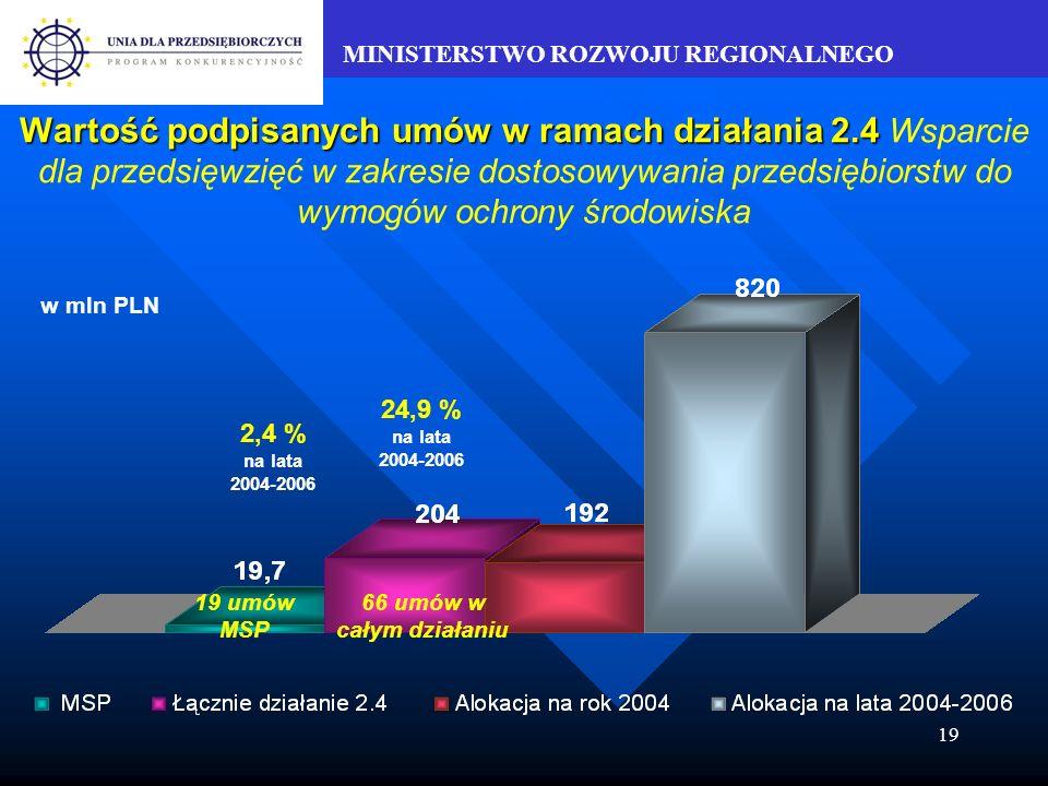 MINISTERSTWO ROZWOJU REGIONALNEGO 19 Wartość podpisanych umów w ramach działania 2.4 Wartość podpisanych umów w ramach działania 2.4 Wsparcie dla przedsięwzięć w zakresie dostosowywania przedsiębiorstw do wymogów ochrony środowiska w mln PLN 19 umów MSP 66 umów w całym działaniu 24,9 % na lata 2004-2006 2,4 % na lata 2004-2006