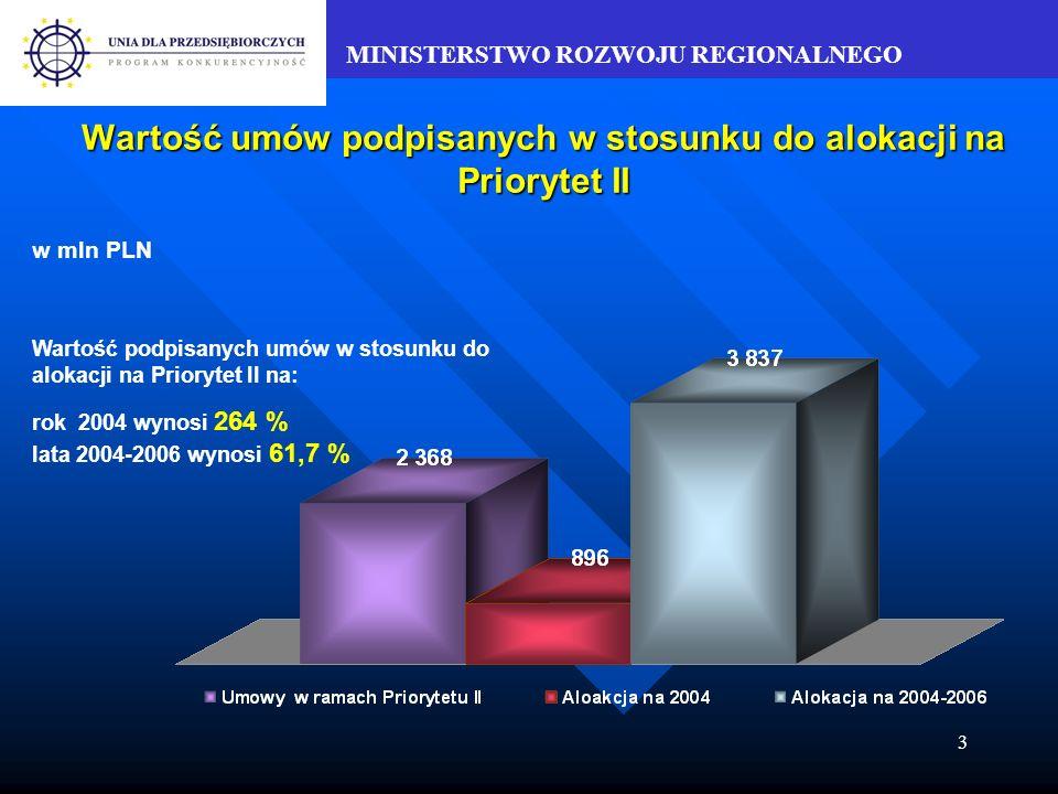 MINISTERSTWO ROZWOJU REGIONALNEGO 3 Wartość umów podpisanych w stosunku do alokacji na Priorytet II w mln PLN Wartość podpisanych umów w stosunku do alokacji na Priorytet II na: rok 2004 wynosi 264 % lata 2004-2006 wynosi 61,7 %
