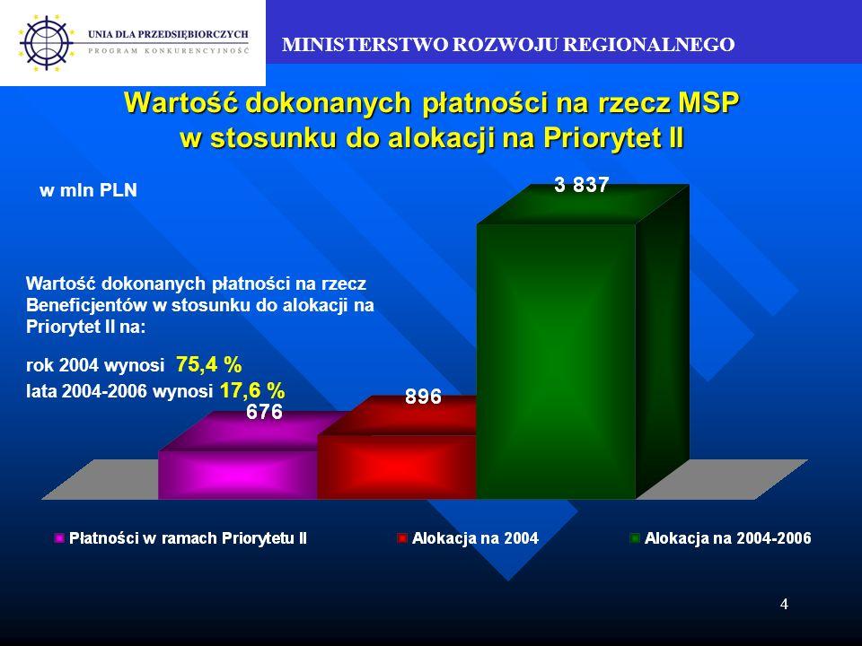 MINISTERSTWO ROZWOJU REGIONALNEGO 4 Wartość dokonanych płatności na rzecz MSP w stosunku do alokacji na Priorytet II w mln PLN Wartość dokonanych płatności na rzecz Beneficjentów w stosunku do alokacji na Priorytet II na: rok 2004 wynosi 75,4 % lata 2004-2006 wynosi 17,6 %