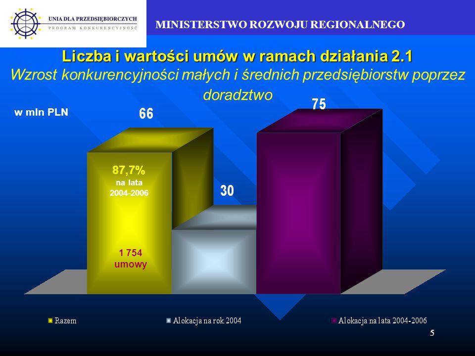 MINISTERSTWO ROZWOJU REGIONALNEGO 5 Liczba i wartości umów w ramach działania 2.1 Liczba i wartości umów w ramach działania 2.1 Wzrost konkurencyjności małych i średnich przedsiębiorstw poprzez doradztwo 87,7% na lata 2004-2006 w mln PLN 1 754 umowy