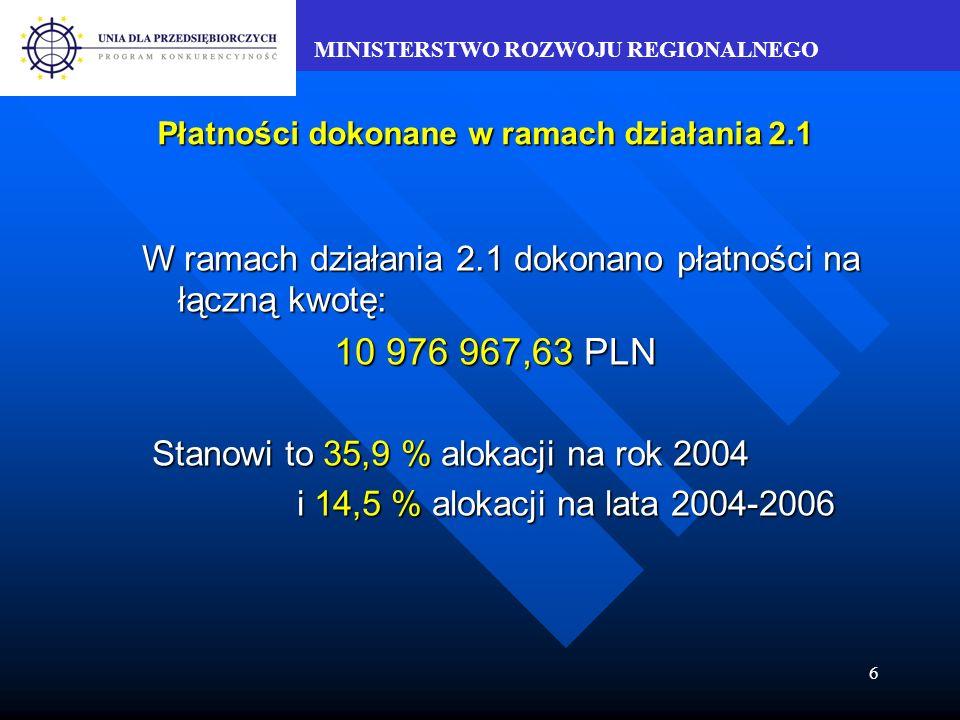 MINISTERSTWO ROZWOJU REGIONALNEGO 6 Płatności dokonane w ramach działania 2.1 W ramach działania 2.1 dokonano płatności na łączną kwotę: 10 976 967,63 PLN Stanowi to 35,9 % alokacji na rok 2004 Stanowi to 35,9 % alokacji na rok 2004 i 14,5 % alokacji na lata 2004-2006 i 14,5 % alokacji na lata 2004-2006